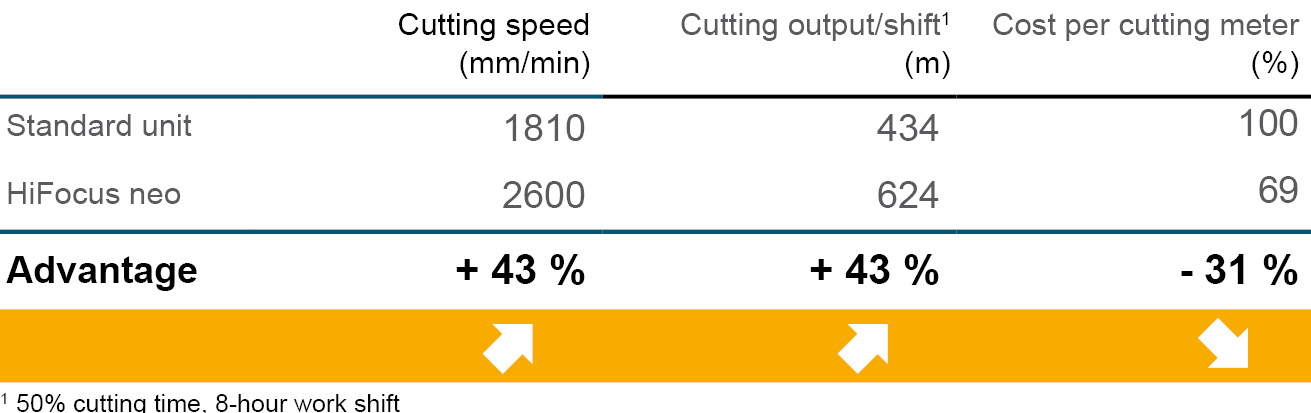 Costs of cutting speed with HiFocus neo